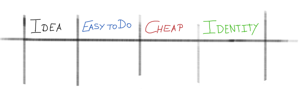 decision table - divergent thinking - freenancial exposed