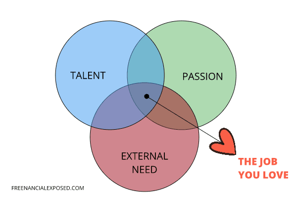 talent passion and external need freenancial exposed